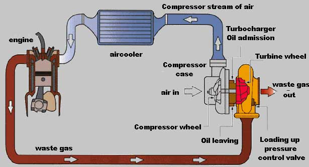 4204 Turbo Leaking Oil I Hate Dealerships 8 likewise 2002 Audi A6 Wiring Diagram likewise 161699426259 additionally G2icturbo additionally 07 Dodge Caliber Transmission Control Module Location. on saab exhaust system diagram